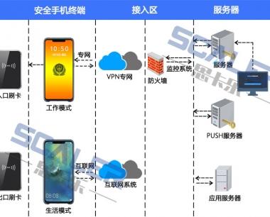 监狱安全手机智能管控系统