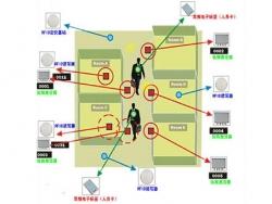 RFID区域人员定位轨迹查询安全管理系统