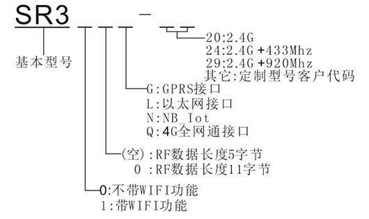室内RFID接收器选型表