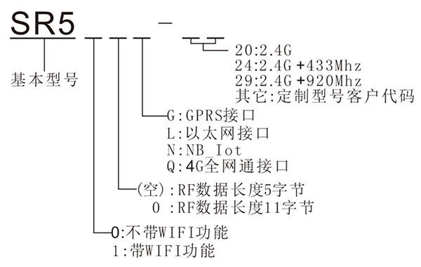 户外有源RFID基站产品选型表