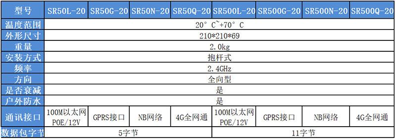 户外专用2.4G有源RFID感应终端主要参数