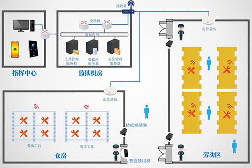 监狱劳动工具管理概况介绍