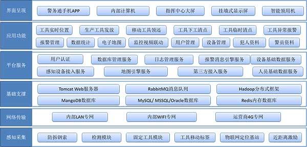 监狱生产工具管理系统简介