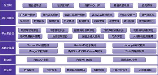 系统顶层架构设计